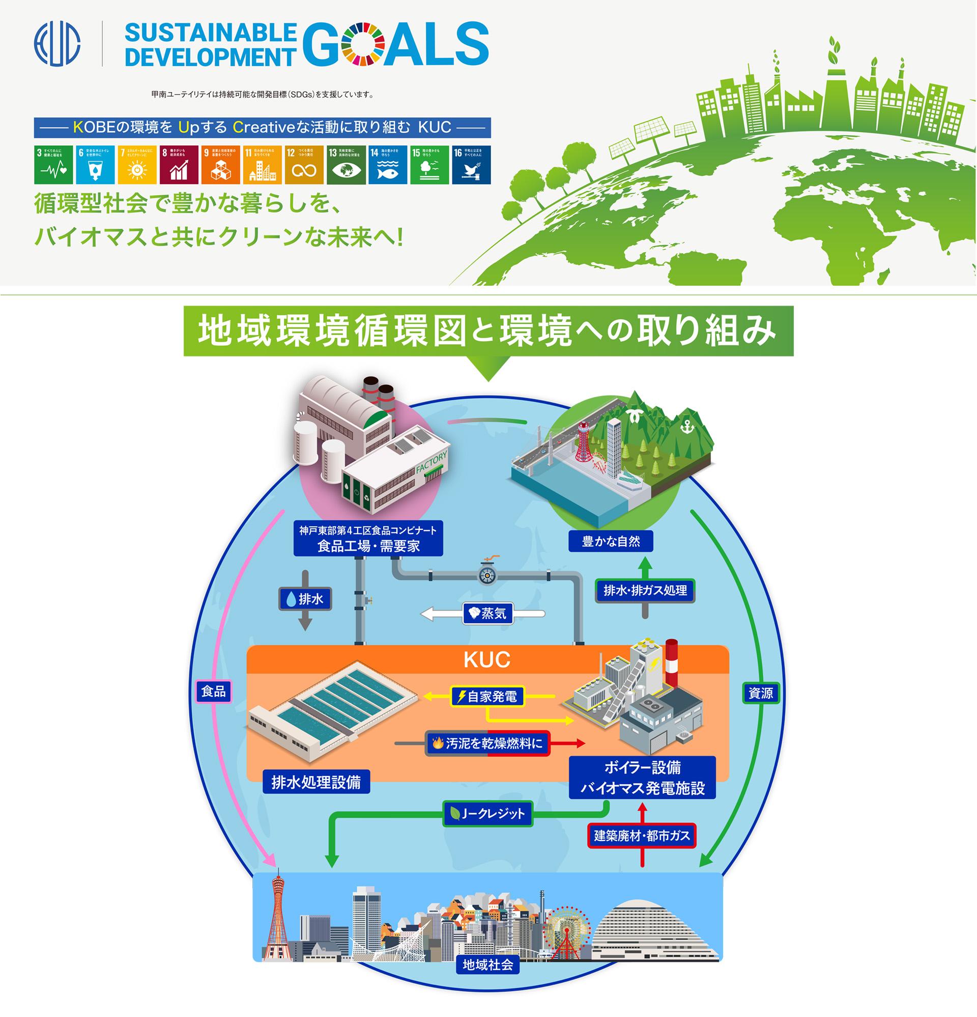 地域環境循環図と環境への取り組み